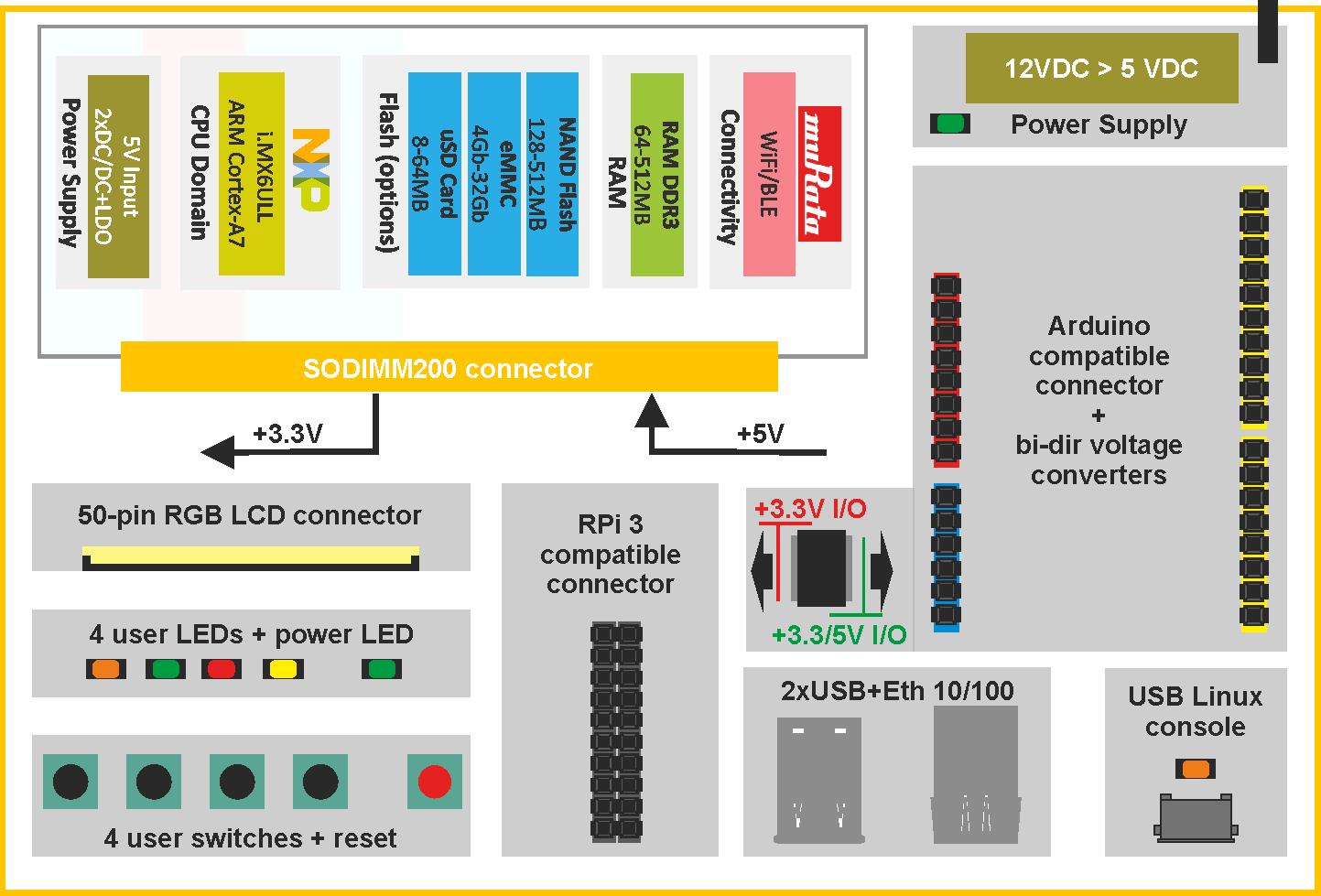 Visioncb Std Datasheet And Pinout Somlabs Wiki Block Diagram Lcd